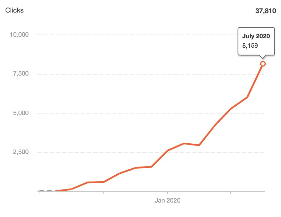 seo growth in portland OR with chiavaye